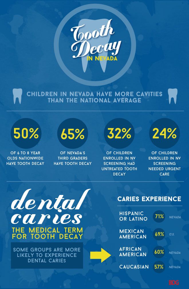 Nevada tooth decay statistics infographic